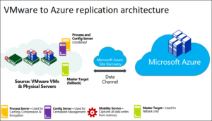 azure-replication-architecture