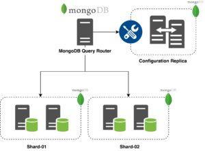 mongodb-cluster