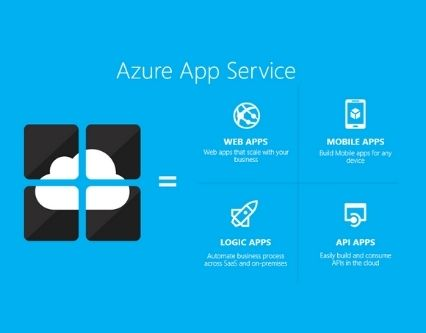 Azure API Apps